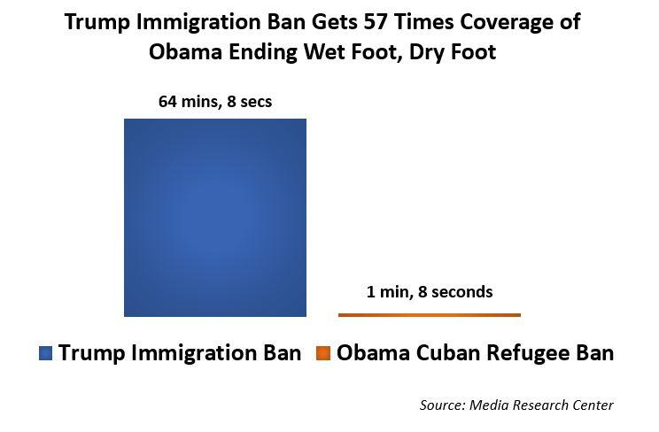 immigration_ban_chart